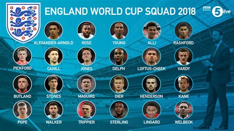 """BBC 5 Live Sport on Twitter: """"Gareth Southgate names his"""