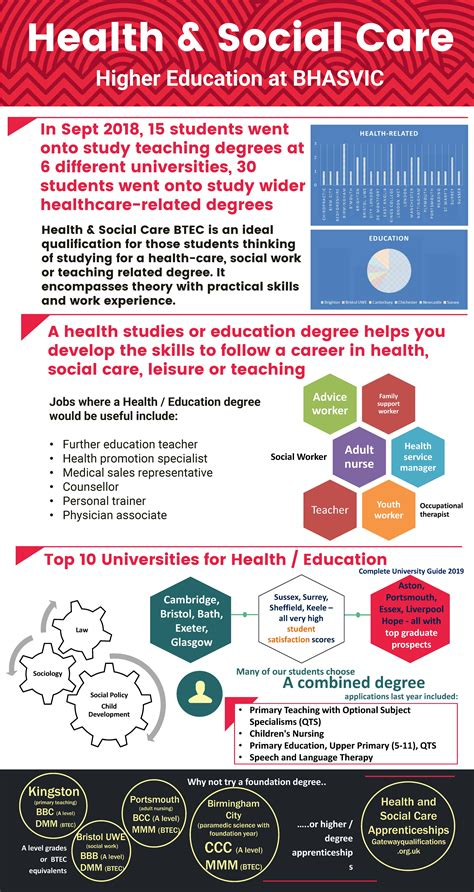 Health and Social Care BTEC Level 3