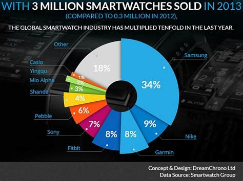 Samsung, Pebble Account for 96 Percent of Smartwatch Sales