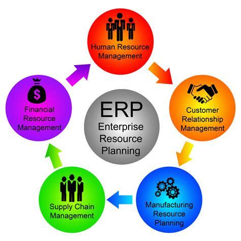 Metier Technologies are best ERP Software in Chennai