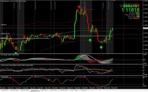 ANYTHING TO BUY: Forex System Trading Mt4 Indicator