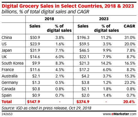 Five Charts: The State of Online Groceries - eMarketer